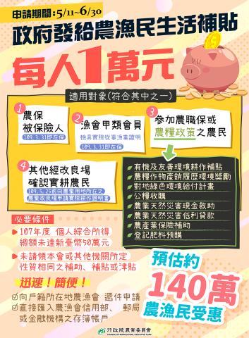 防疫期間,政府即將發放給農民生活補貼 每人1萬元!!